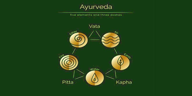 ayurvedic body types